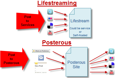 Postereous for Lifestreaming