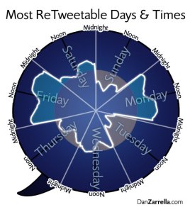 Twitter chart daytimes